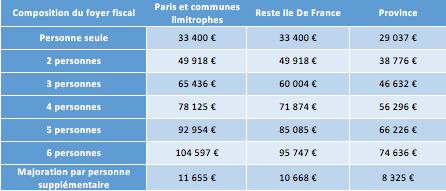 Plafonds revenus fiscaux pour déduction TVA immobilier neuf
